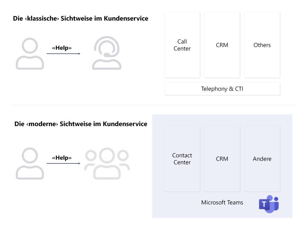 Die klassische und die moderne Sicht des Kundenservice