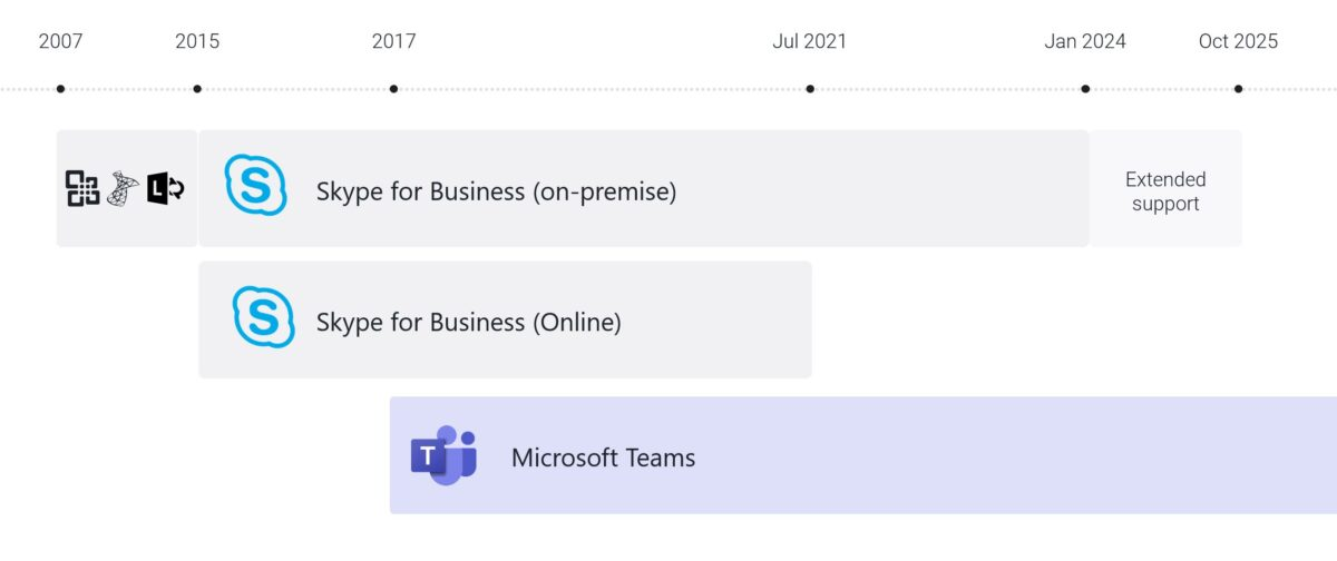Skype for Business Online end-of-life